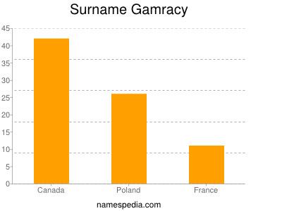 Surname Gamracy
