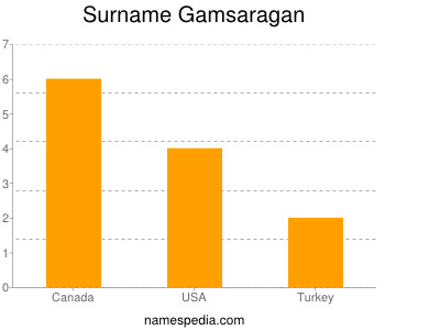 Surname Gamsaragan