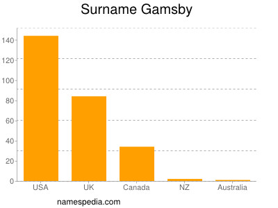 Surname Gamsby