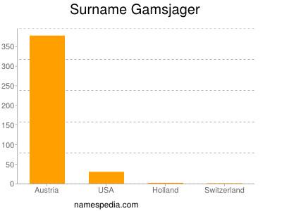 Surname Gamsjager