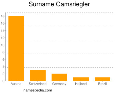 Surname Gamsriegler