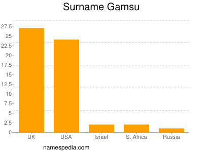 Surname Gamsu