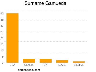 Surname Gamueda