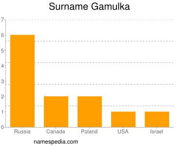 Surname Gamulka
