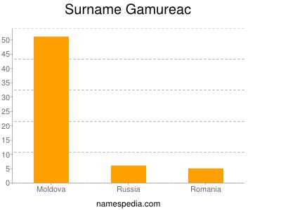 Surname Gamureac