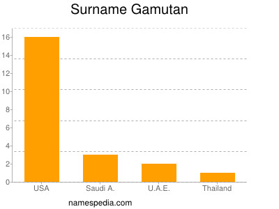 Surname Gamutan