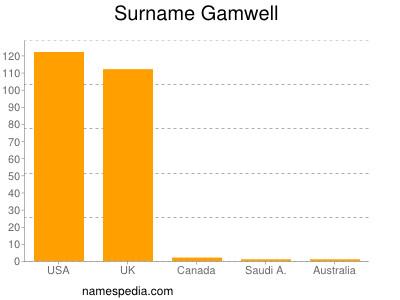 Surname Gamwell