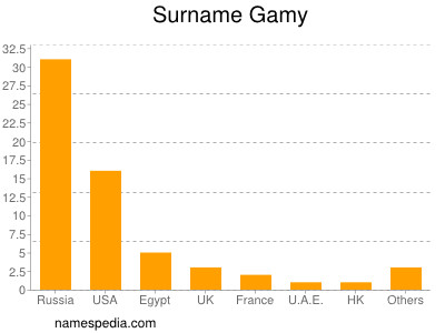 Surname Gamy