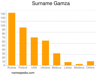 Surname Gamza