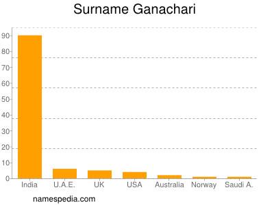 Surname Ganachari