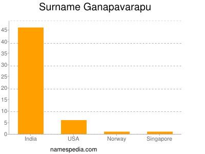 Surname Ganapavarapu