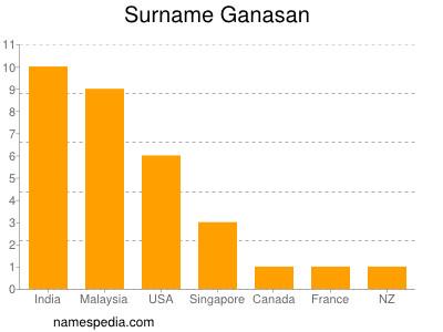 Surname Ganasan
