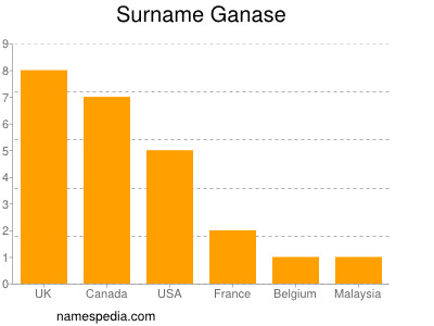 Surname Ganase