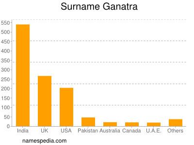 Surname Ganatra