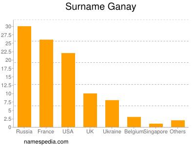 Surname Ganay