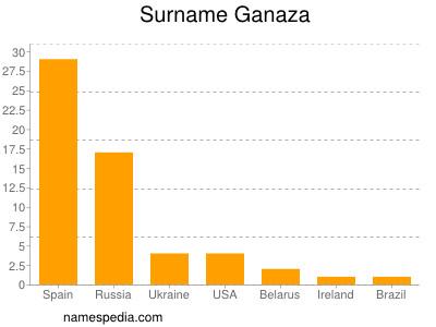 Surname Ganaza