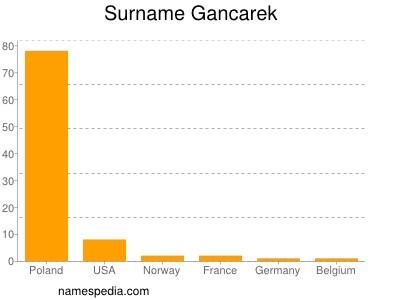Surname Gancarek