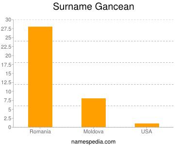 Surname Gancean