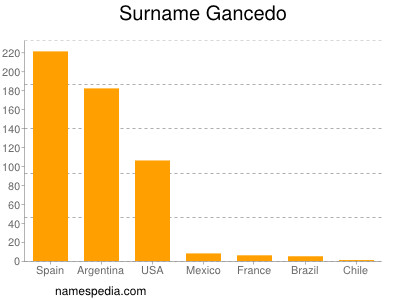 Surname Gancedo