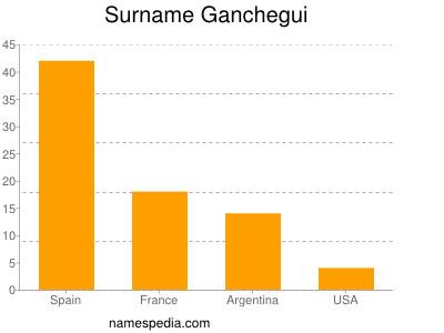 Surname Ganchegui