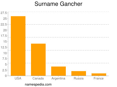 Surname Gancher