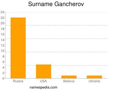 Surname Gancherov