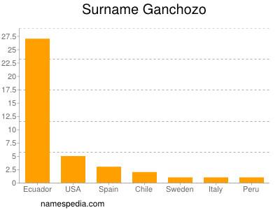 Surname Ganchozo