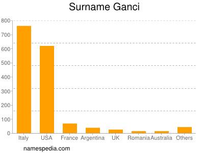 Surname Ganci