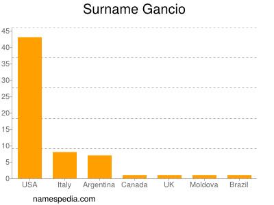 Surname Gancio