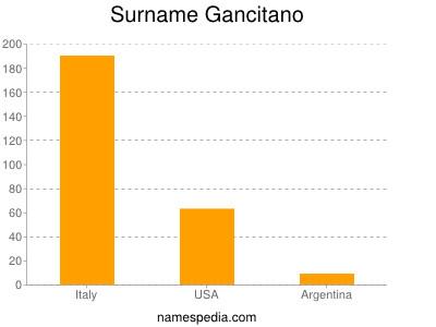 Surname Gancitano