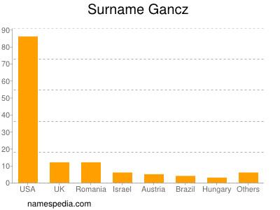 Surname Gancz
