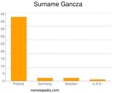 Surname Gancza