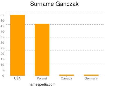 Surname Ganczak