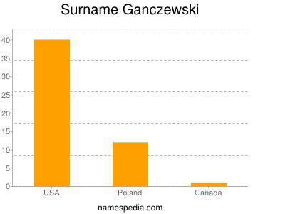 Surname Ganczewski