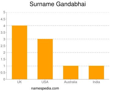 Surname Gandabhai