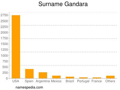 Surname Gandara