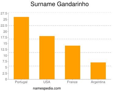 Surname Gandarinho