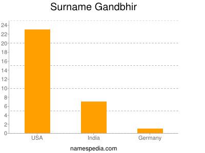 Surname Gandbhir