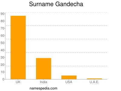 Surname Gandecha