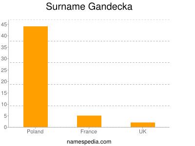 Surname Gandecka