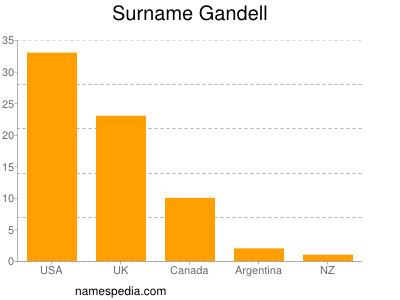 Surname Gandell