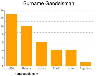 Surname Gandelsman