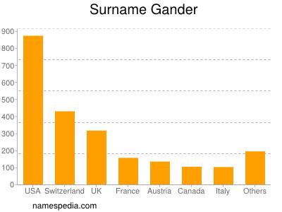 Surname Gander