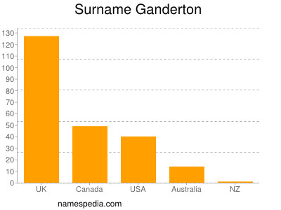 Surname Ganderton