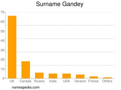 Surname Gandey