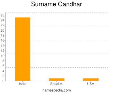 Surname Gandhar