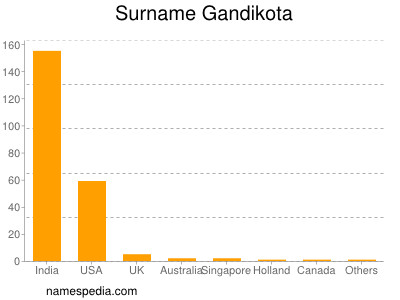 Surname Gandikota