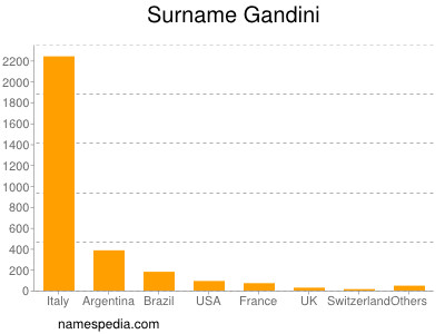 Surname Gandini
