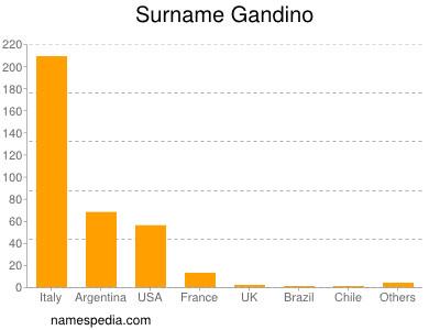 Surname Gandino