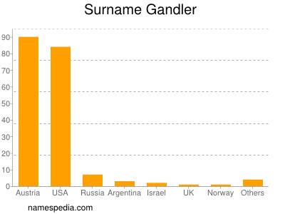 Surname Gandler